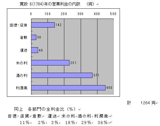 寛政六年(1794)の営業利金の内訳