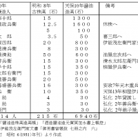 天保10(1839)年佐原村醤油醸造人の造高と明和 8(1771)年古株