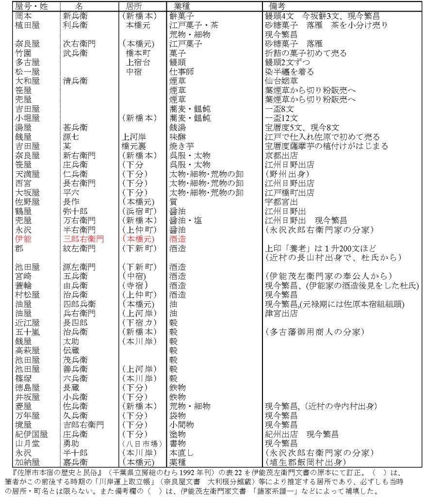 伊能節軒が記録した化政期佐原商人の業態(伊能茂左衛門家文書「歴代改名証」)